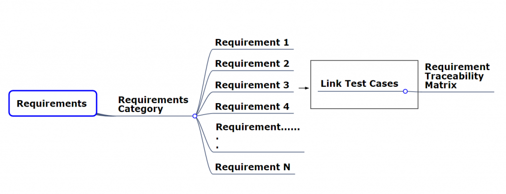 requirement-maping