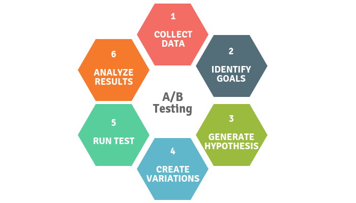 Phases of AB Testing