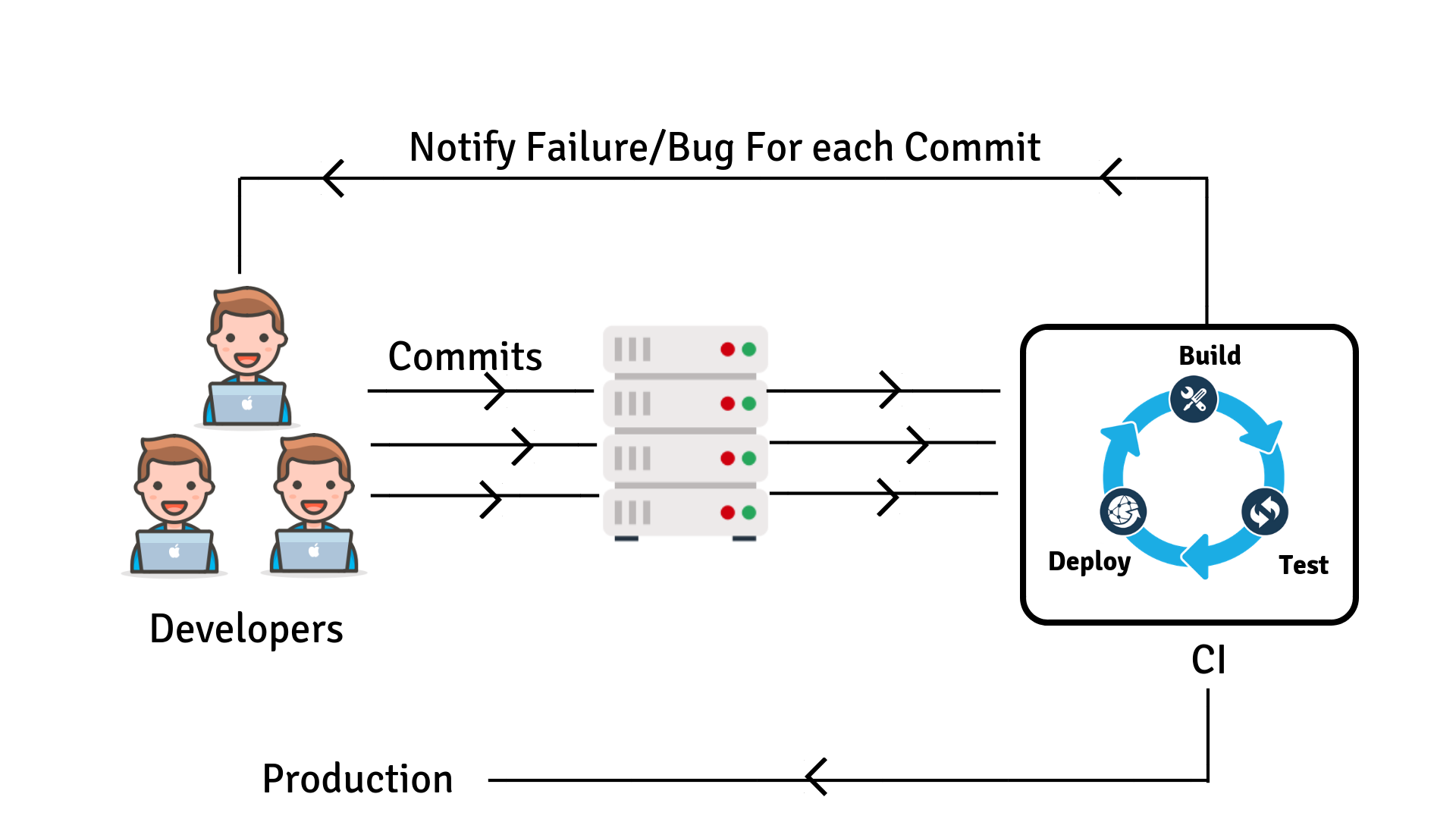 Continuous Integration Deployment