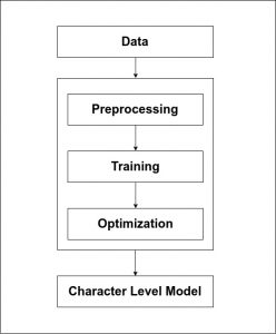 Character Level Prediction Model