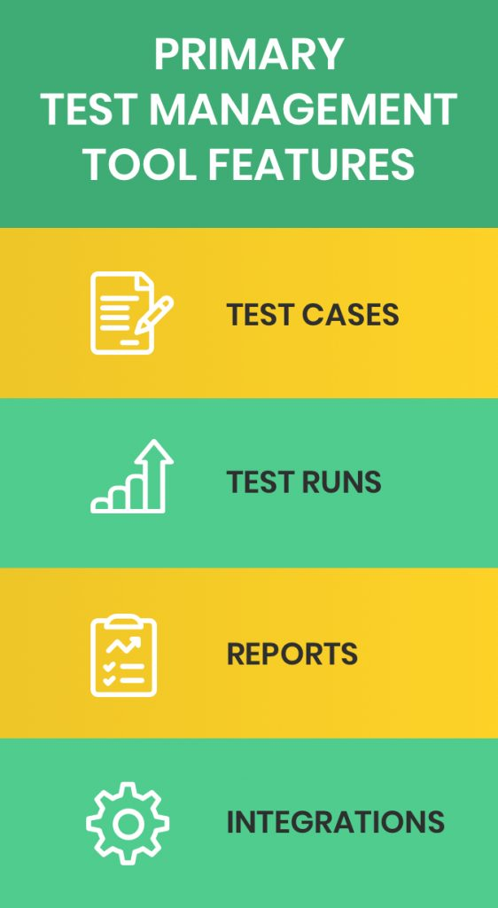Primary Test Management Tool Features: Test Cases, Test Runs, Reports, Integrations