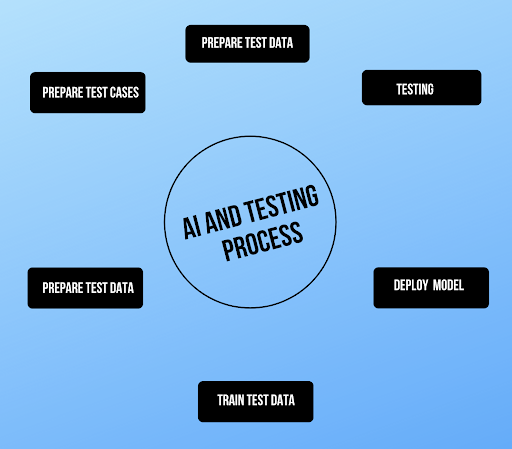 AI and Testing Process