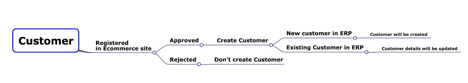 Service Testing with Mind Map