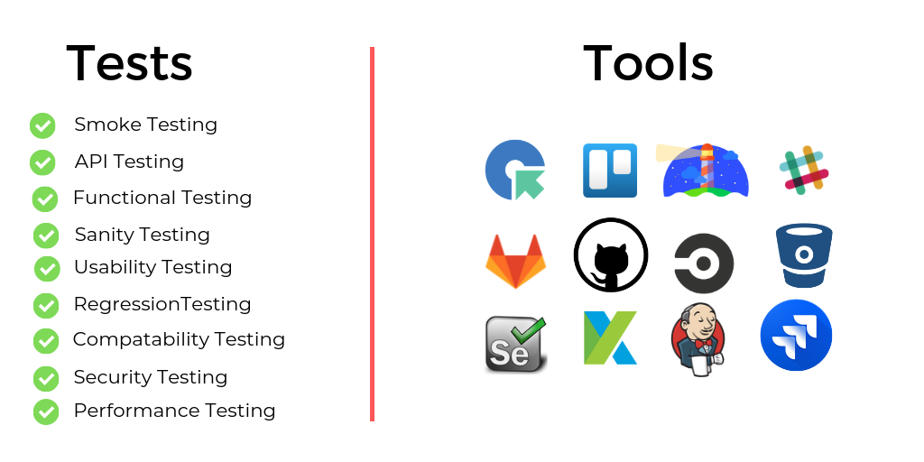 Types of Testing and tools for Testing