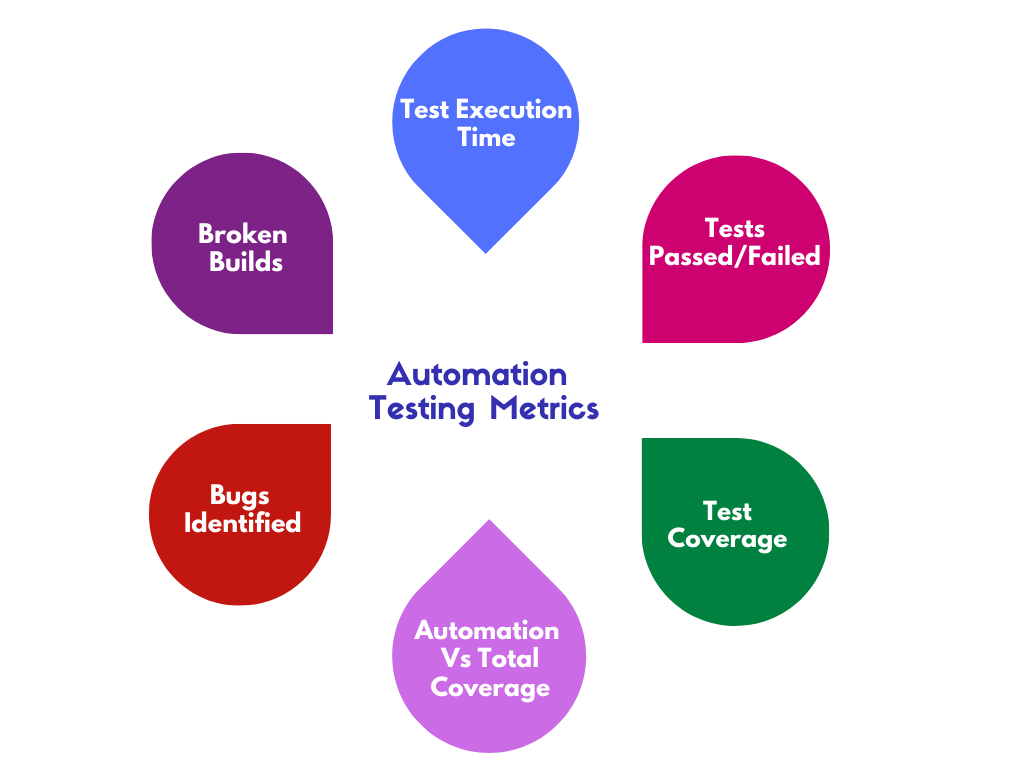 Important Automation Testing Metrics
