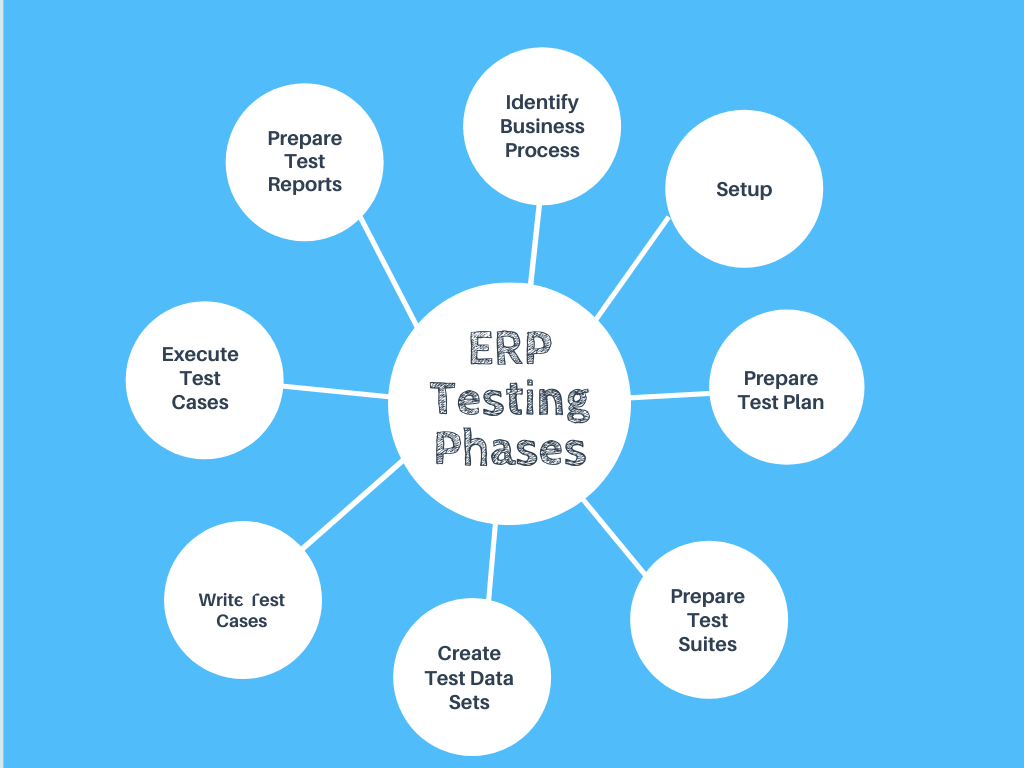 ERP Testing Phases