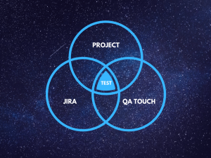 Jira for Test Management