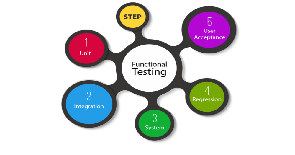 A studious manual on 8 functional testing types